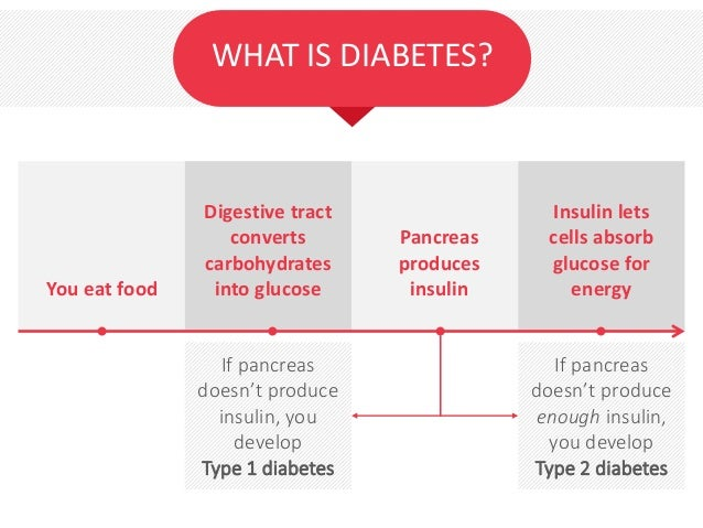 WHAT IS DIABETES? You eat food Digestive tract converts carbohydrates into glucose Pancreas produces insulin Insulin lets ...