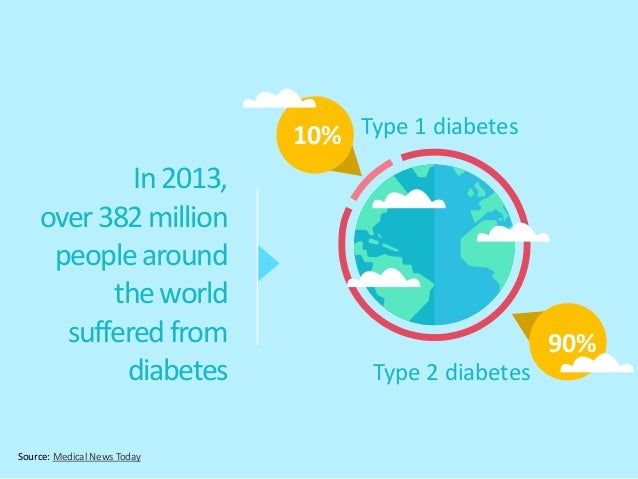 Source: Medical News Today In2013, over382million peoplearound theworld sufferedfrom diabetes Type 1 diabetes10% 90% Type ...