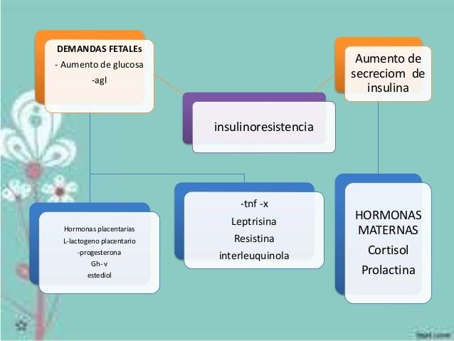 Diabetes gestacional Slide 3