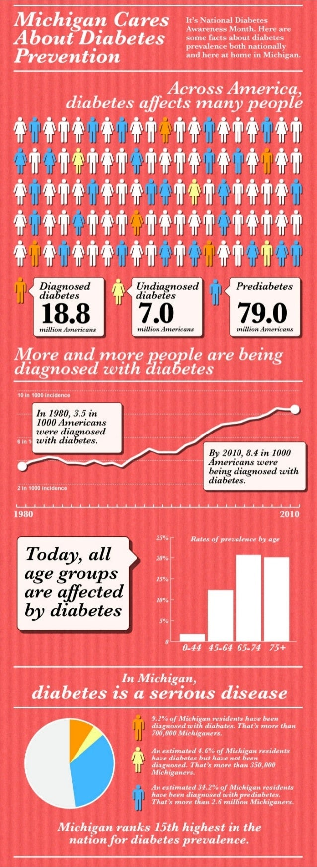 Michigan cares about diabetes prevention