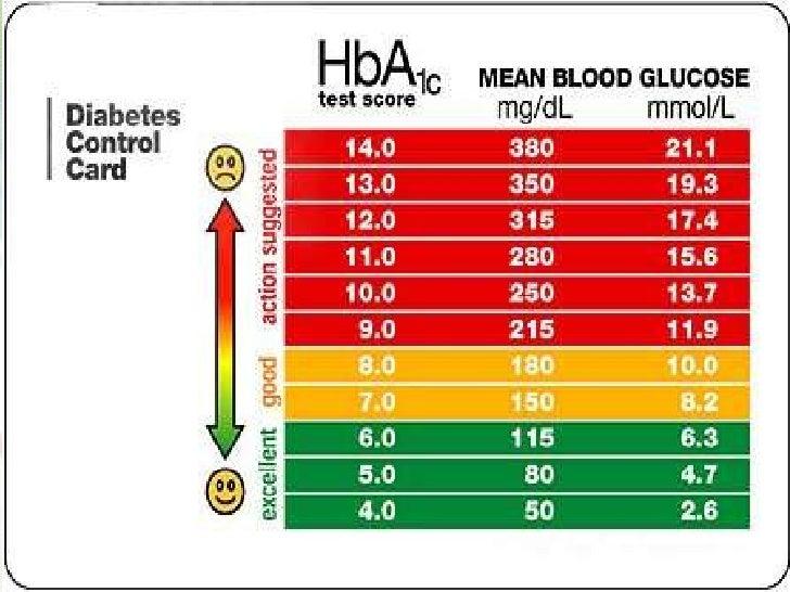 diabetes chart level