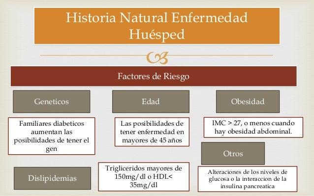 Diabetes mellitus 2 Historia Natural