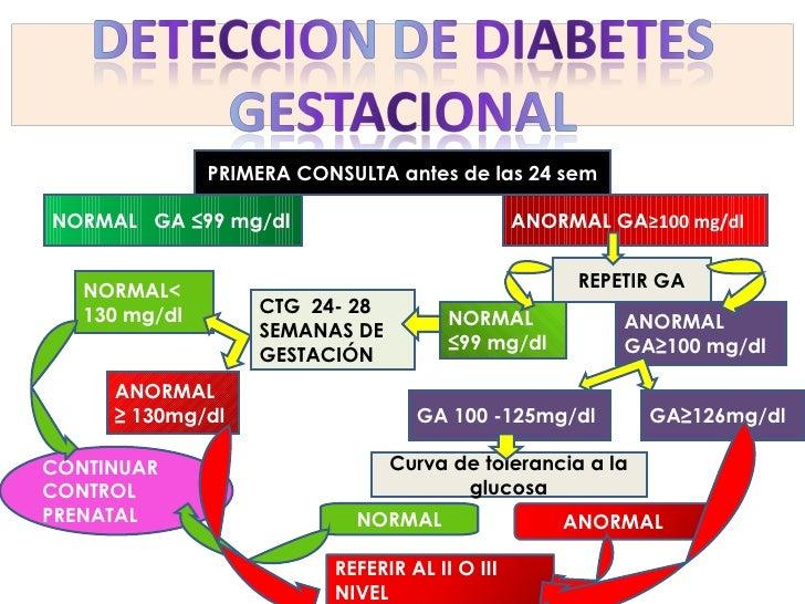 PRIMERA CONSULTA antes de las 24 sem GA 100 -125mg/dl NORMAL  GA ≤99 mg/dl ANORMAL GA ≥100 mg/dl REPETIR GA ANORMAL ≥  130...