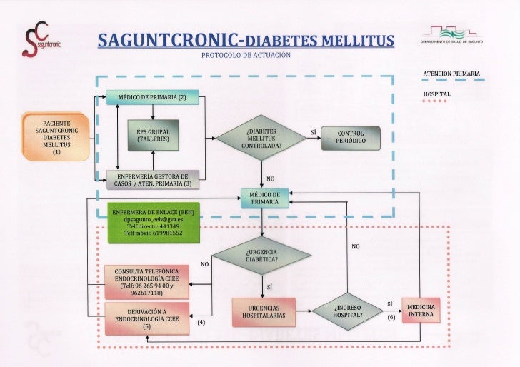 Diabetes saguntcronic