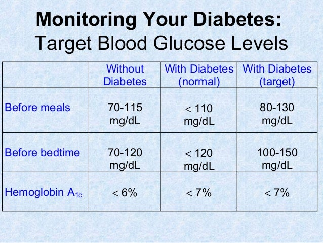 ... 4. Monitoring Your Diabetes: ...
