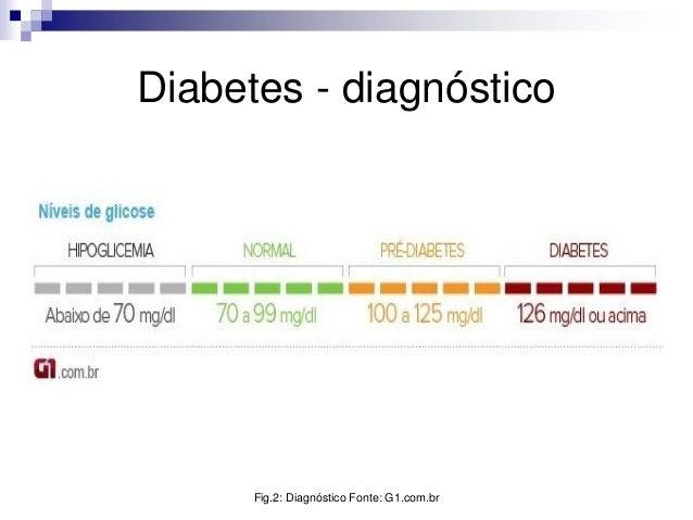 Diabetes tipo 1 tipo 2 e gestacional