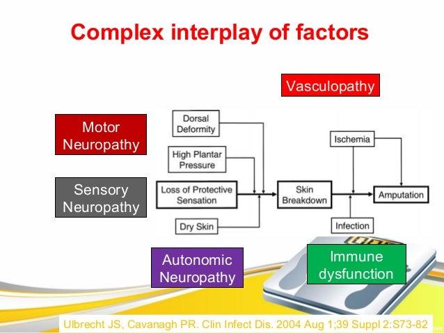 Complex interplay of factors                                           Vasculopathy  MotorNeuropathy SensoryNeuropathy    ...