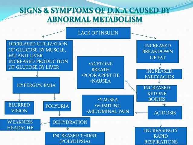 Ketogenesis Diabetic Ketoacidosis   All About Ketogenic Diet