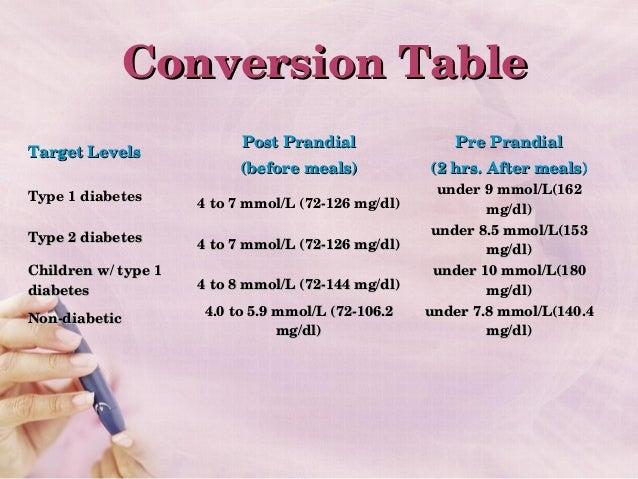 Mmol To Mg Conversion Chart Rebellions