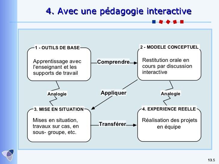 13 . 4.  Avec une pédagogie interactive Analogie Analogie 1 - OUTILS DE BASE 2 - MODELE CONCEPTUEL 3. MISE EN SITUATION 4....