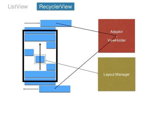 Diaconu andrei list view vs recyclerview in android l