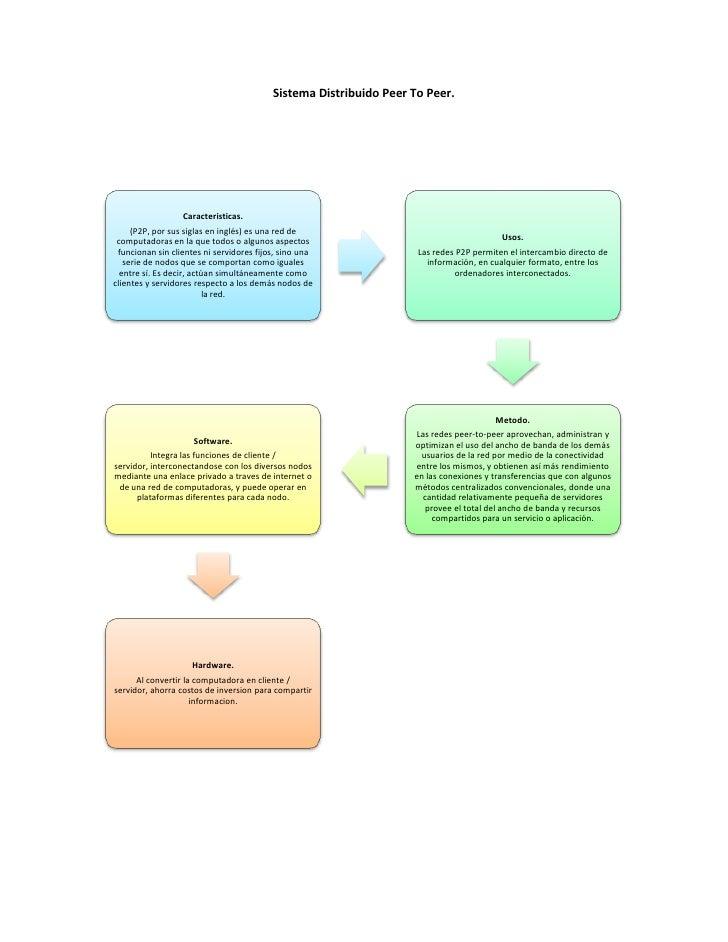 Tipos de sistemas distribuidos. Slide 2