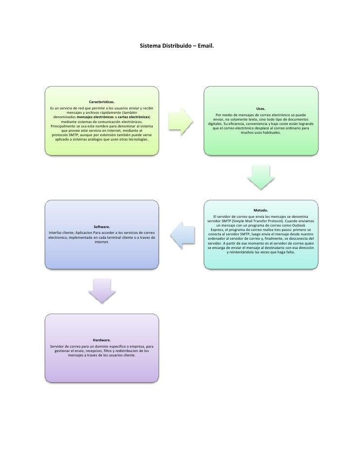 Tipos de sistemas distribuidos. Slide 3