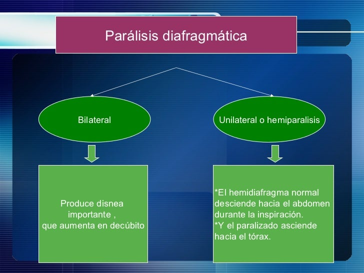 Parálisis diafragmática Bilateral Unilateral o hemiparalisis Produce disnea  importante ,  que aumenta en decúbito *El hem...