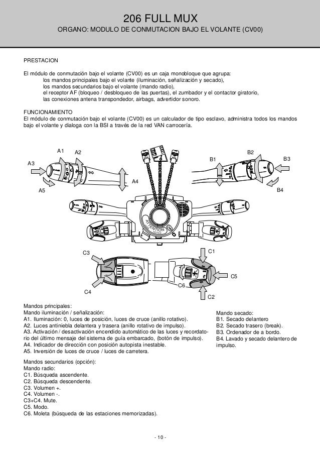 Diagrama Electrico Peugeot 206