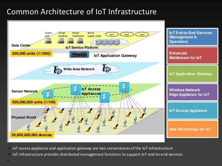Architecture iot for Architecture iot