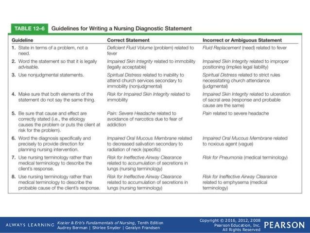 Nursing process(Diagnosis)