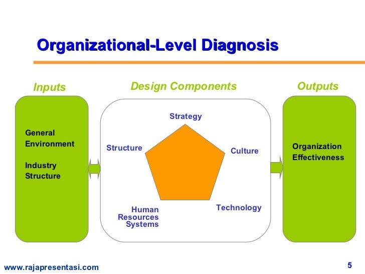organizational model effectiveness Organizational effectiveness is rooted in people both knowing and doing the right things each and every day in the following video,  plans are nothing, planing is everything , gary explains the real purpose of plans and how they tie into effectiveness:.
