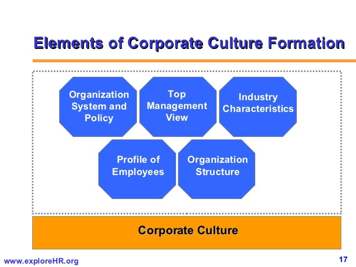 corporate and organisational culture If you want to provoke a vigorous debate, start a conversation on organizational culture while there is universal agreement that (1) it exists, and (2) that it plays.
