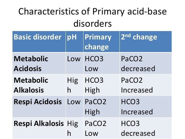 metabolic alkalosis treatment guidelines pdf