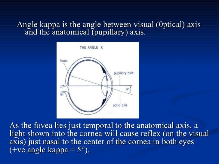 <ul><li>Angle kappa is the angle between visual (0ptical) axis and the anatomical (pupillary) axis.  </li></ul>- As the fo...