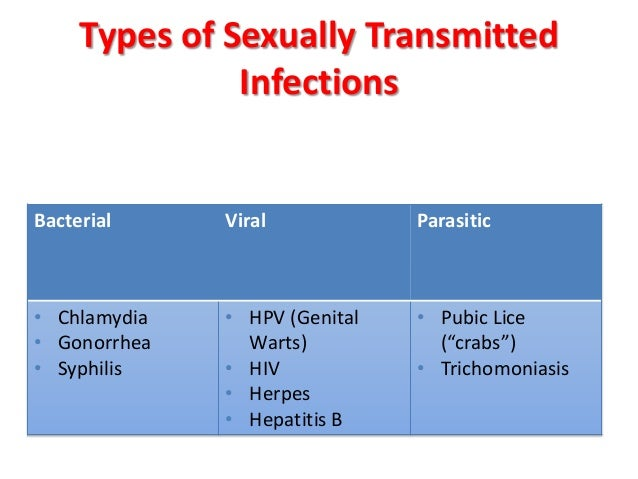 Bacterial and viral sexually transmitted infections men