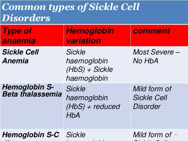 informative speech on sickle cell disorder Single gene disorder for example, sickle cell anemia and cystic fibrosis this buzzle article is for informative purposes only.