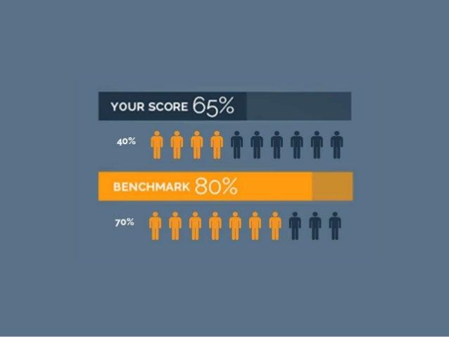 YOUR SCORE 65%  40%  BENCHMARK 80%  70%