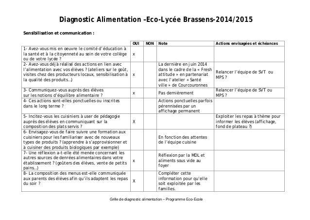 Diagnostic Alimentation –Eco-Lycée Brassens-2014/2015  Grille de diagnostic alimentation – Programme Eco-Ecole  Sensibilis...