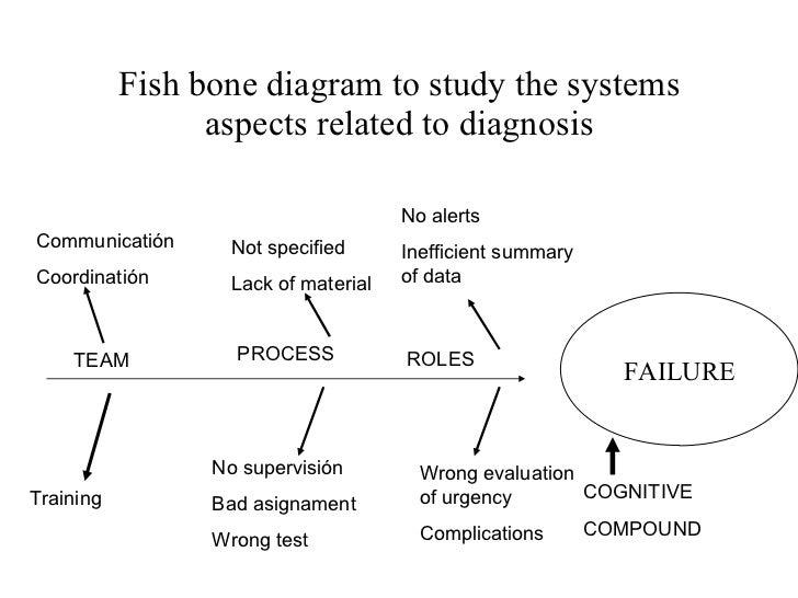 Diagnostic error in medicine fish bone diagram ccuart Gallery