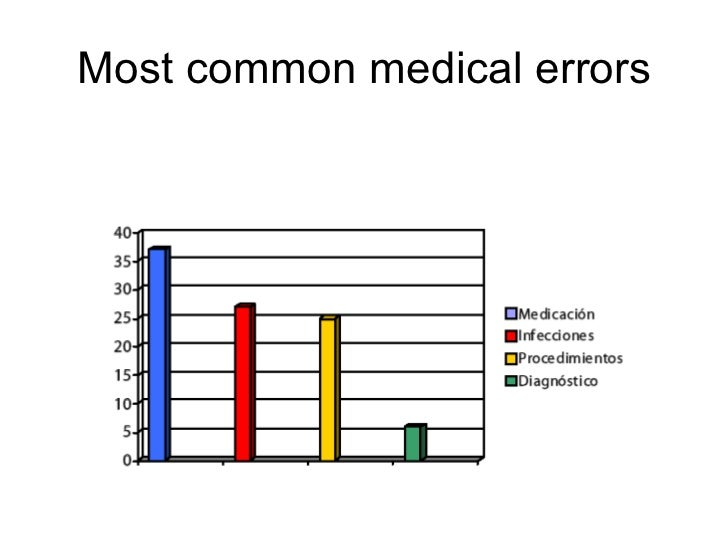 """medical errors Hospital medical errors are the third leading cause of death in the united states that's 700 people per day, notes steve swensen """"and most of those have a second victim: the nurses, doctors, social workers, managers, pharmacists involved in their care"""" how big of a factor is this."""