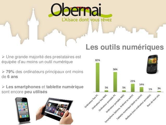 Mode de connexion à internet La majorité des répondants            3%                                             6%dispo...