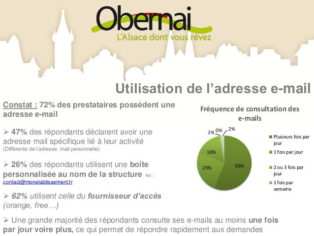 94%                       Utilisation de l'adresse e-mail             65%                   37%                         24...