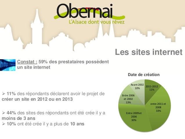 Les sites internet 37% des répondants ayant un site gèrent enpartie la mise à jour du site (agenda, tarifs,photos)       ...