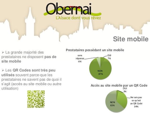 Disponibilités (mois)                                         64%   61% Les prestataires sont            50%             ...