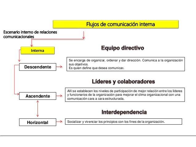 Flujos de comunicación interna Interna Socializar y vivenciar los principios con los fines de la organización. Allí se est...
