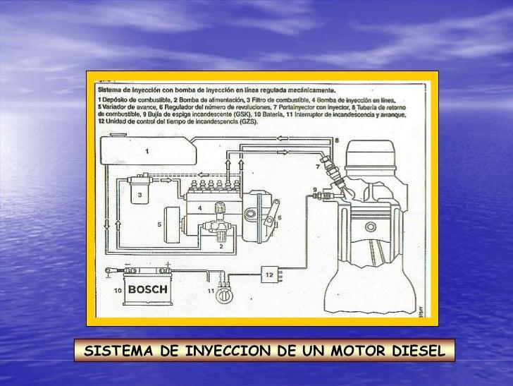 SISTEMA DE INYECCION DE UN MOTOR DIESEL