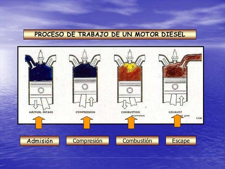 PROCESO DE TRABAJO DE UN MOTOR DIESEL     Admisión   Compresión   Combustión   Escape