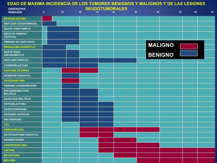 EDAD DE MAXIMA INCIDENCIA DE LOS TUMORES BENIGNOS Y MALIGNOS Y DE LAS LESIONES  GREENSPAN                      SEUDOTUMORA...