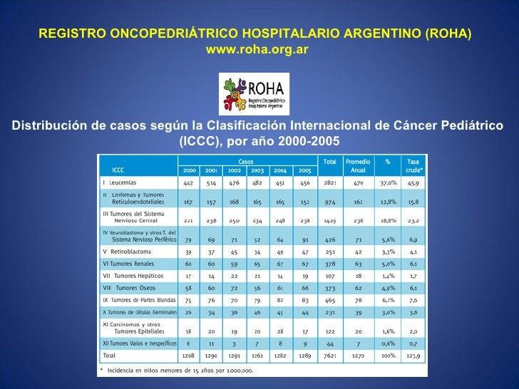 REGISTRO ONCOPEDRIÁTRICO HOSPITALARIO ARGENTINO (ROHA)                        www.roha.org.arDistribución de casos según l...