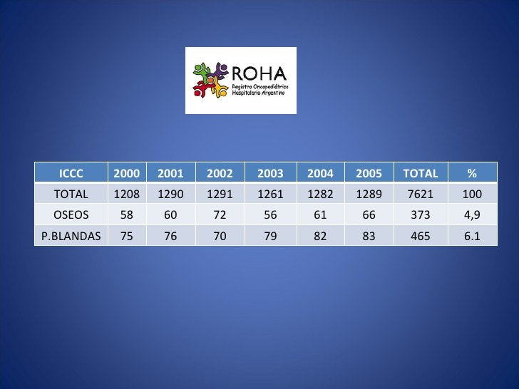 ICCC      2000   2001   2002   2003   2004   2005   TOTAL   % TOTAL      1208   1290   1291   1261   1282   1289   7621   ...