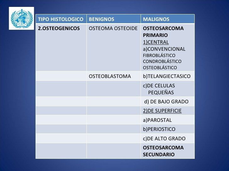 TIPO HISTOLOGICO BENIGNOS         MALIGNOS2.OSTEOGENICOS   OSTEOMA OSTEOIDE OSTEOSARCOMA                                  ...