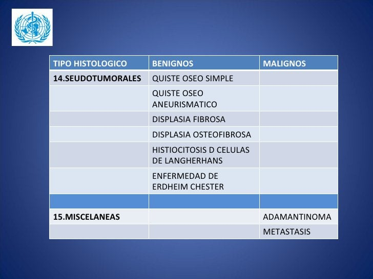 TIPO HISTOLOGICO    BENIGNOS                  MALIGNOS14.SEUDOTUMORALES   QUISTE OSEO SIMPLE                    QUISTE OSE...