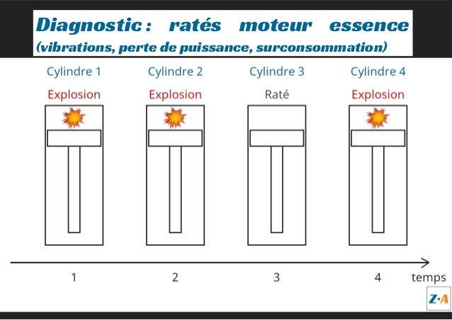 Diagnostic: ratés moteur essence (vibrations, perte de puissance, surconsommation)