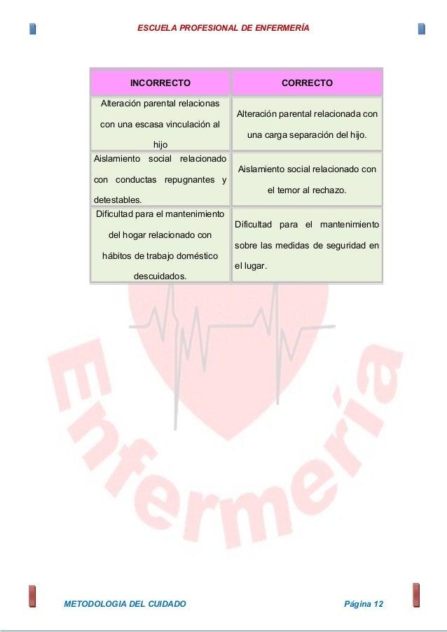 ESCUELA PROFESIONAL DE ENFERMERÍA METODOLOGIA DEL CUIDADO Página 12 INCORRECTO CORRECTO Alteración parental relacionas con...