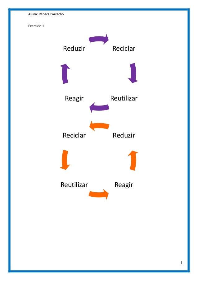 Aluna: Rebeca Parracho Exercício 1  Reduzir  Reciclar  Reagir  Reutilizar  Reciclar  Reduzir  Reutilizar  Reagir  1