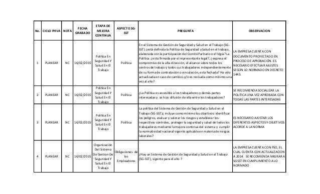 No. CICLO PHVA NOTA FECHA GRABADO ETAPA DE MEJORA CONTINUA ASPECTO SG- SST PREGUNTA OBSERVACION 1 PLANEAR NC 16/02/2015 Po...