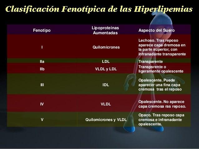 Lipoproteinas Aumentadas  Aspecto del Suero  I  Quilomicrones  Lechoso. Tras reposo aparece capa dremosa en la parte super...