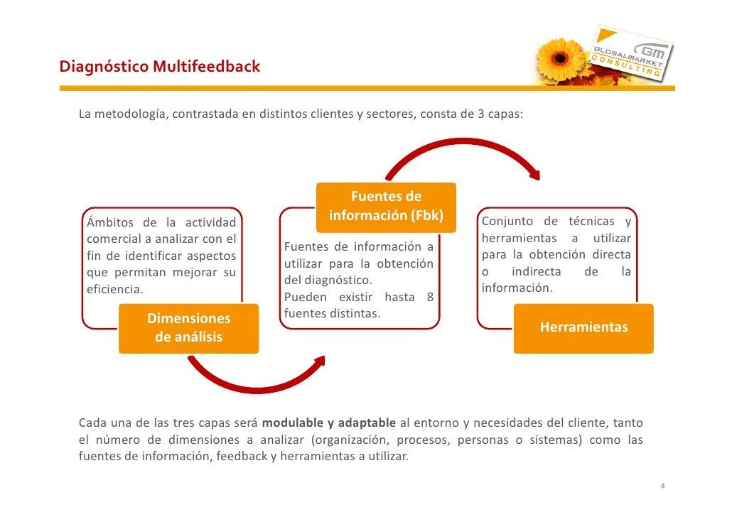 Diagnóstico Multifeedback    La metodología, contrastada en distintos clientes y sectores, consta de 3 capas:             ...