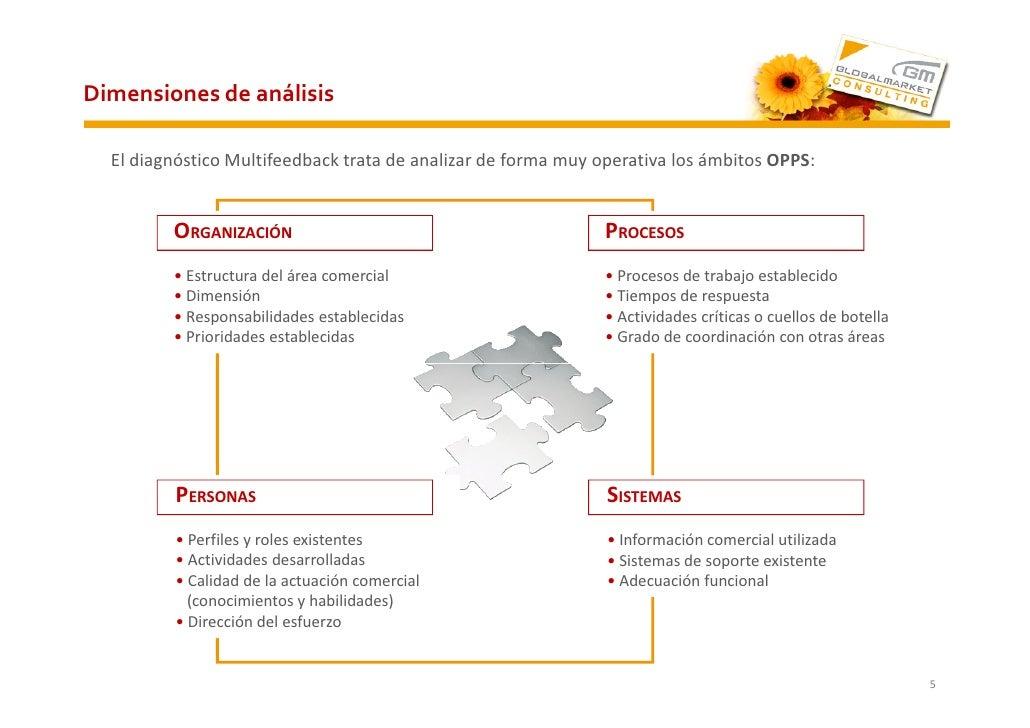 Dimensiones de análisis    El diagnóstico Multifeedback trata de analizar de forma muy operativa los ámbitos OPPS:        ...